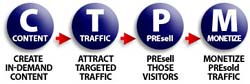 C-T-P-M stands for Content - Traffic - PREsell - Monetize.